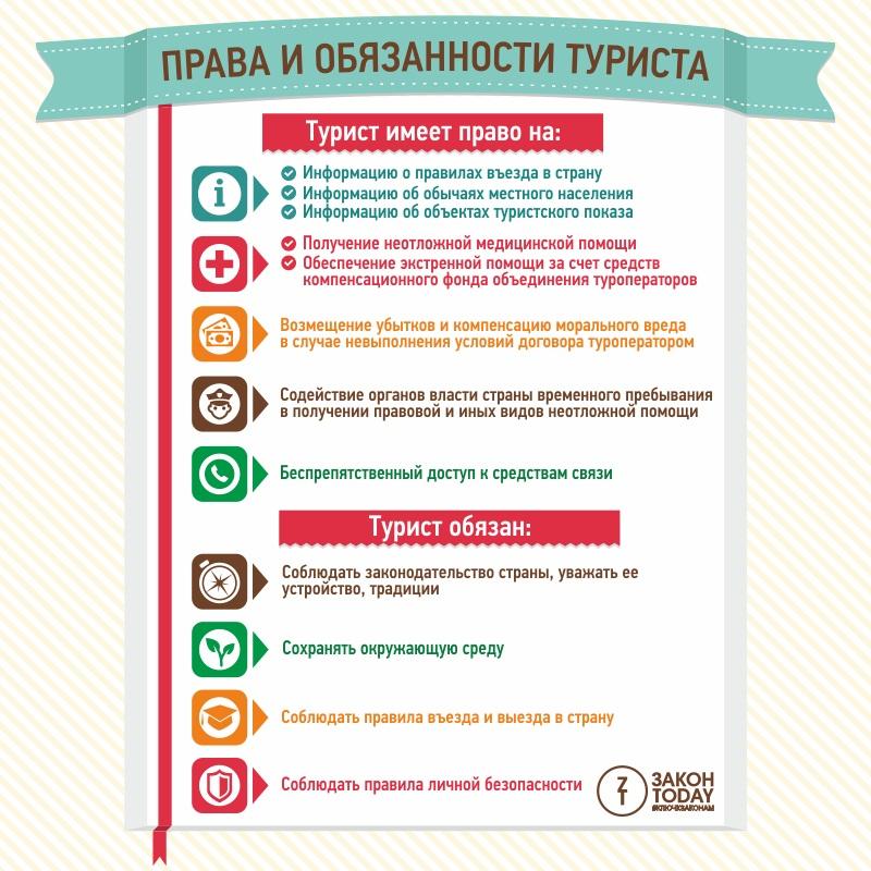Права и обязанности туриста